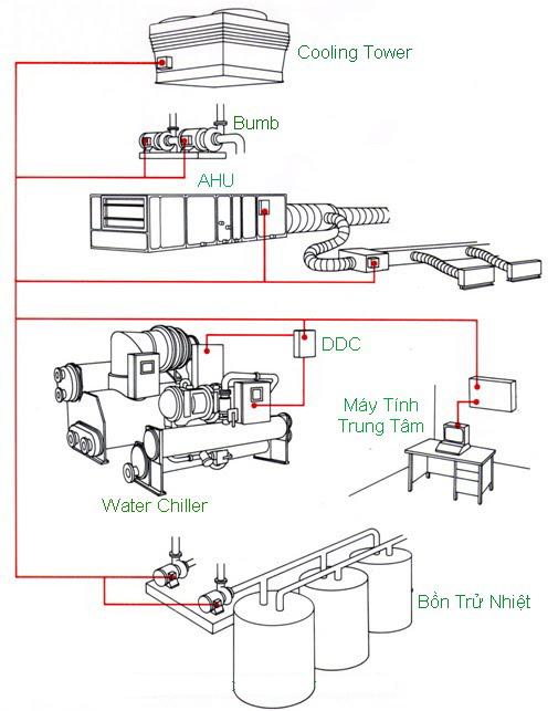 Hệ thống kết nối điều khiển Chiller