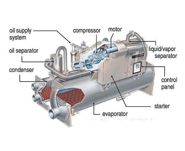 Mô  hình hoạt độnG của hệ thống điều hòa Chiller