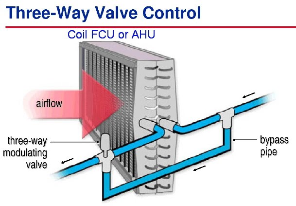 Van 3 ngả (three way valve control)
