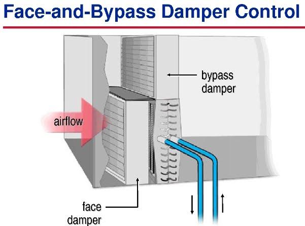 Face and bypass damper control (Bề mặt cửa gió dạng Bypass):