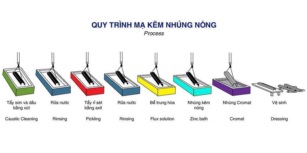 Tiêu chuẩn kỹ thuật của tấm sàn grating mã kẽm nhúng nóng